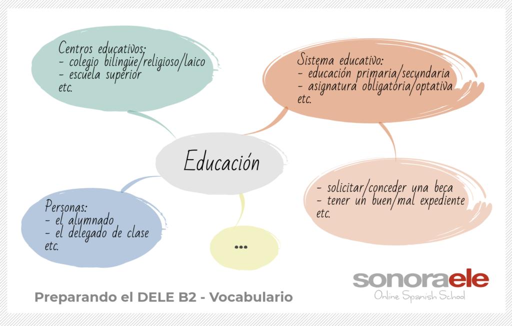 Nociones Educación para preparar DELE B2